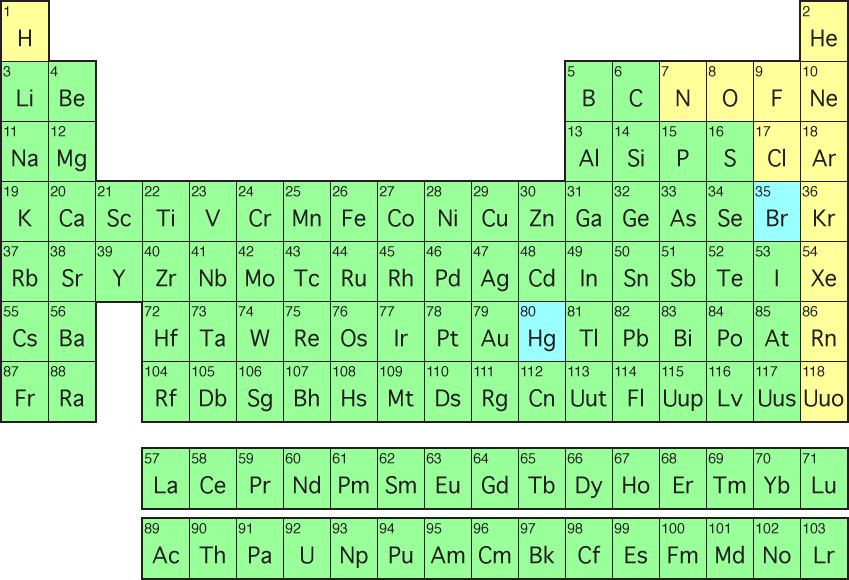 Periodic Table of Element 02