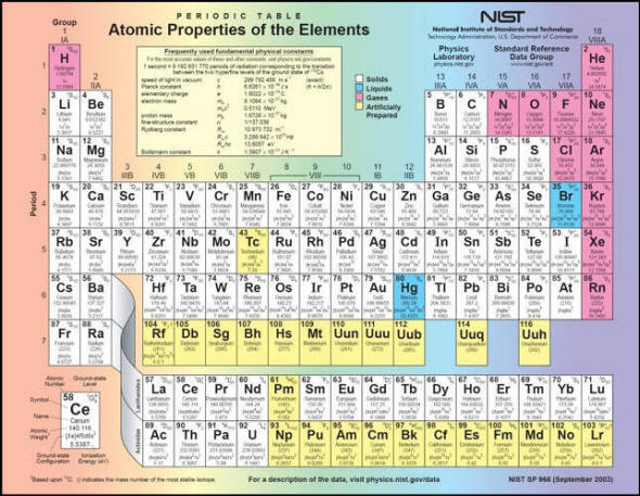 Periodic Table of Element 07