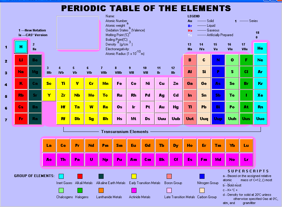 periodic table of elements architecture world